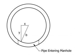 Top View of Manhole Pipe Entry