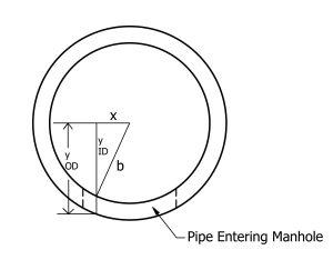 Manhole OD for hole volume